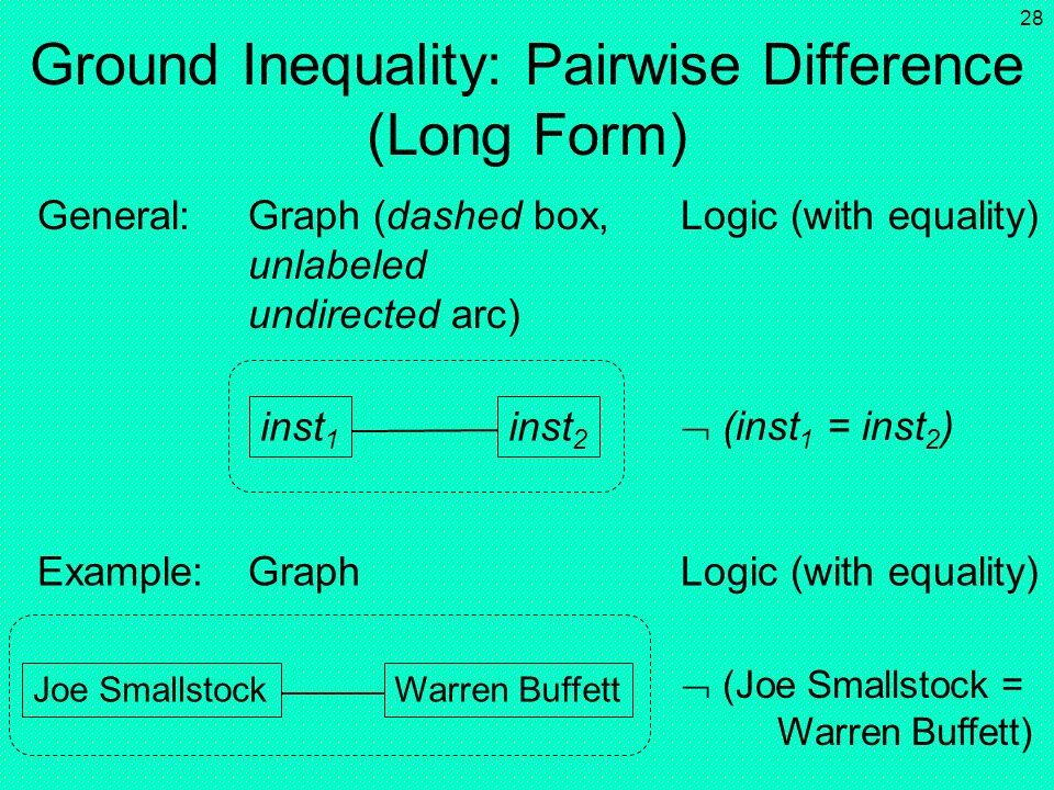 27 Ground Inequality: Pairwise Difference (Shorthand) inst 1 General:Graph (dashed Logic (with equality) unlabeled undirected arc) Example:Graph Logic