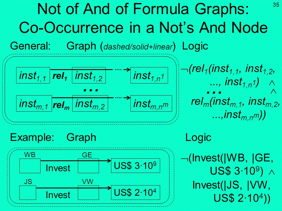 34 Explicit Conjunction of Formula Graphs: Co-Occurrence in ( parallel-processing ) And Node inst 1,1 (rel 1 (inst 1,1, inst 1,2,..., inst 1,n 1 ) ins