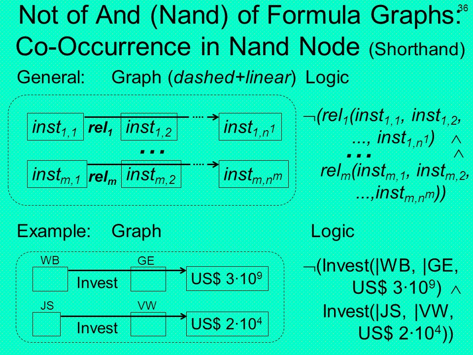 35 Not of And of Formula Graphs: Co-Occurrence in a Nots And Node inst 1,1 (rel 1 (inst 1,1, inst 1,2,..., inst 1,n 1 ) inst 1,2 inst 1,n 1 inst m,1 r