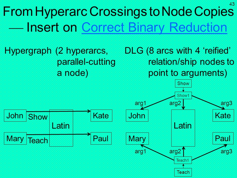 42 Hypergraph (2 hyperarcs, parallel-cutting a node) John Latin Kate Mary Teach Paul to John Latin Kate Mary Teach Paul From Hyperarc Crossings to Nod