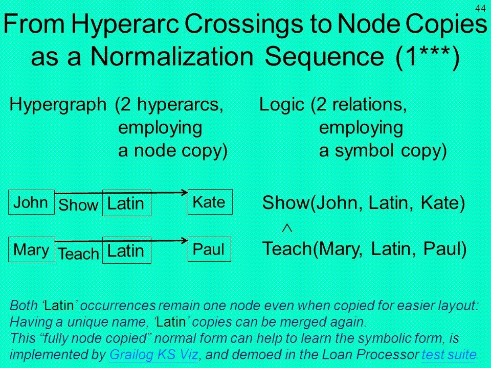 43 Hypergraph (2 hyperarcs, parallel-cutting a node) John Latin Kate Mary Teach1 Paul John Latin Kate Mary Teach Paul From Hyperarc Crossings to Node