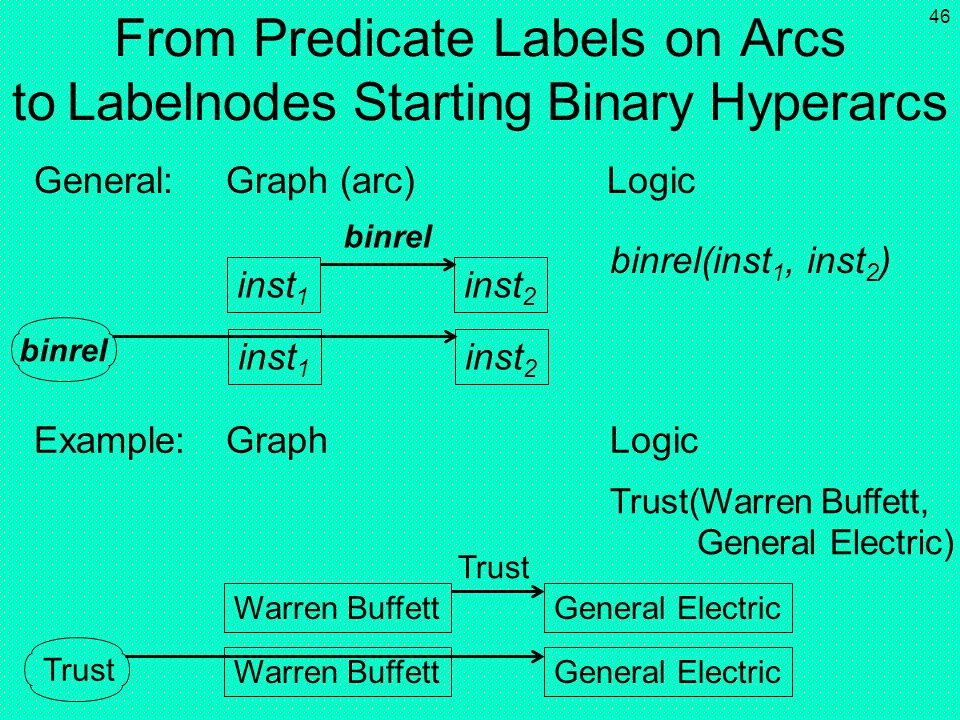 45 From Predicate Labels on Hyperarcs to Labelnodes Starting Hyperarcs inst 1 General:Graph (hyperarc with Logic rect4vex-shaped labelnode) Example:Gr