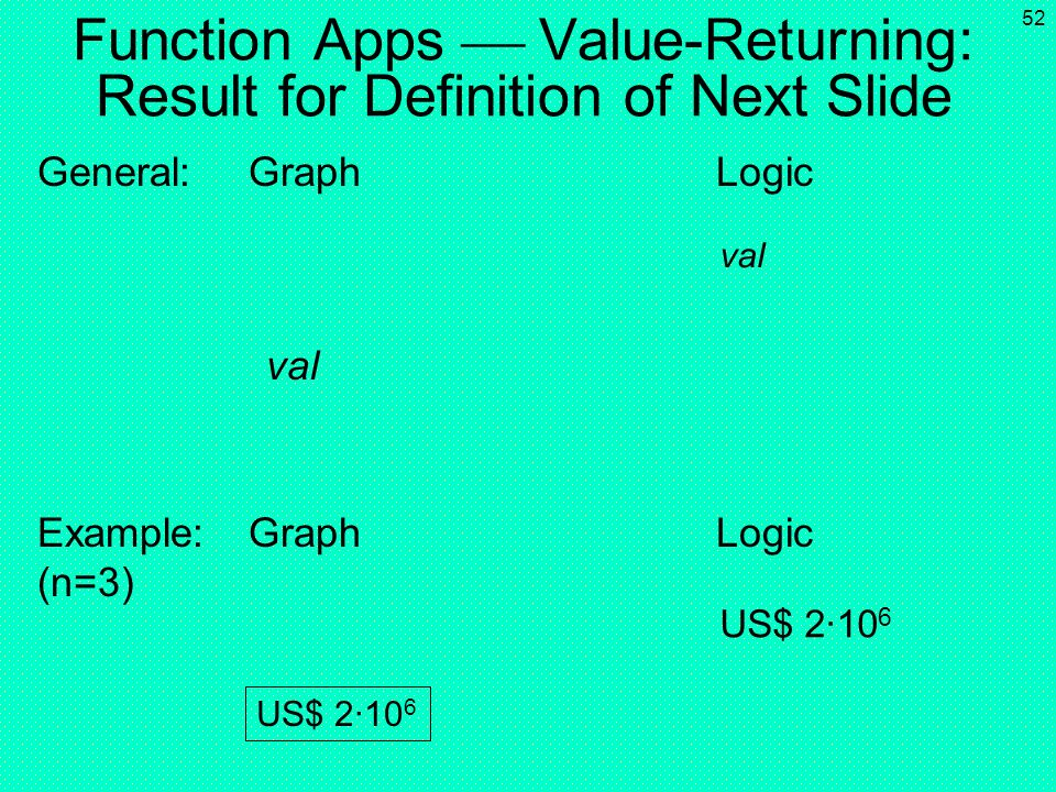 51 Function Apps Value-Returning: Active Call (Long Form) General:Graph ( round2cave-shaped Logic enclosing box ) Profit( | WB, | YY, 2011) inst 1 ins