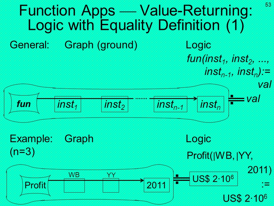 52 Function Apps Value-Returning: Result for Definition of Next Slide General:Graph Logic Example:Graph Logic (n=3) val US$ 2·10 6 val