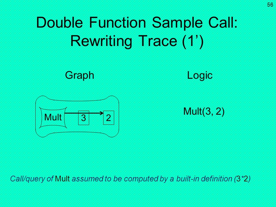 55 Double(3) Double Function Sample Call: Rewriting Trace (1) 3 Graph Logic Call/query of Double instantiates equality definition of previous slide (X