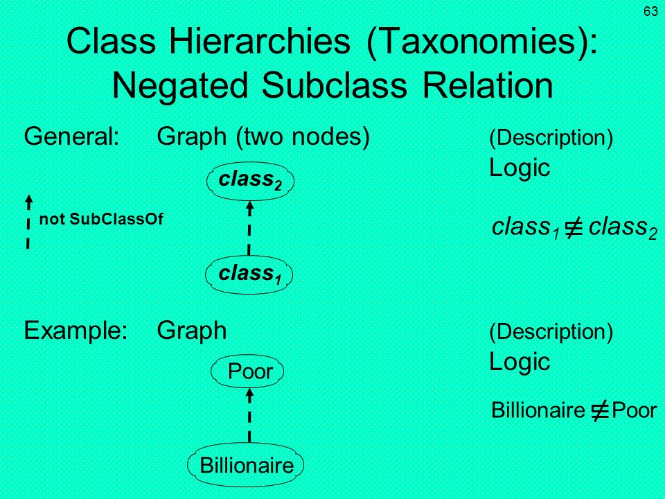 62 Class Hierarchies (Taxonomies): Subclass Relation General:Graph (two nodes) (Description) Logic Example:Graph (Description) Logic class 1 class 2 c
