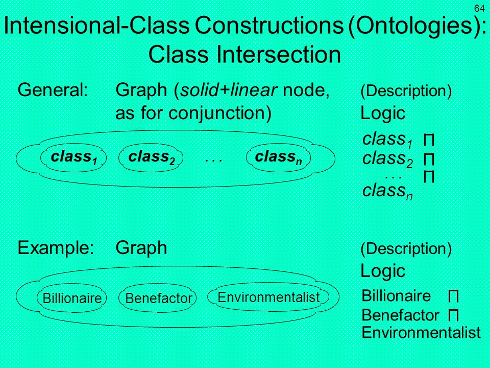 63 Class Hierarchies (Taxonomies): Negated Subclass Relation General:Graph (two nodes) (Description) Logic Example:Graph (Description) Logic class 1 c