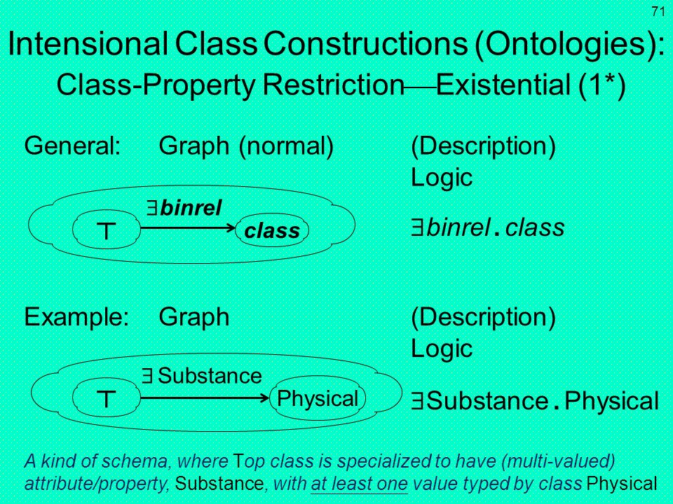 70 Intensional Class Constructions (Ontologies): Class-Property Restriction Existential (1) General:Graph (shorthand) (Description) Logic Example:Grap