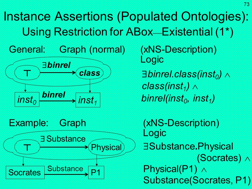 72 Instance Assertions (Populated Ontologies): Using Restriction for ABox Existential (1) General:Graph (shorthand) (xNS-Description) Logic Example:Gr