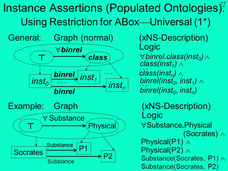 76 Instance Assertions (Populated Ontologies): Using Restriction for ABox Universal (1) General:Graph (shorthand) (xNS-Description) Logic Example:Grap
