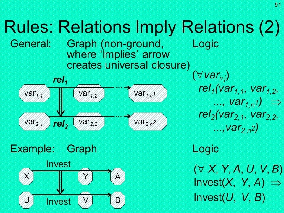 90 Rules: Relations Imply Relations (1*) inst 1,1 rel 1 (inst 1,1, inst 1,2,..., inst 1,n 1 ) inst 1,2 inst 1,n 1 inst 2,1 rel 2 (inst 2,1, inst 2,2,.