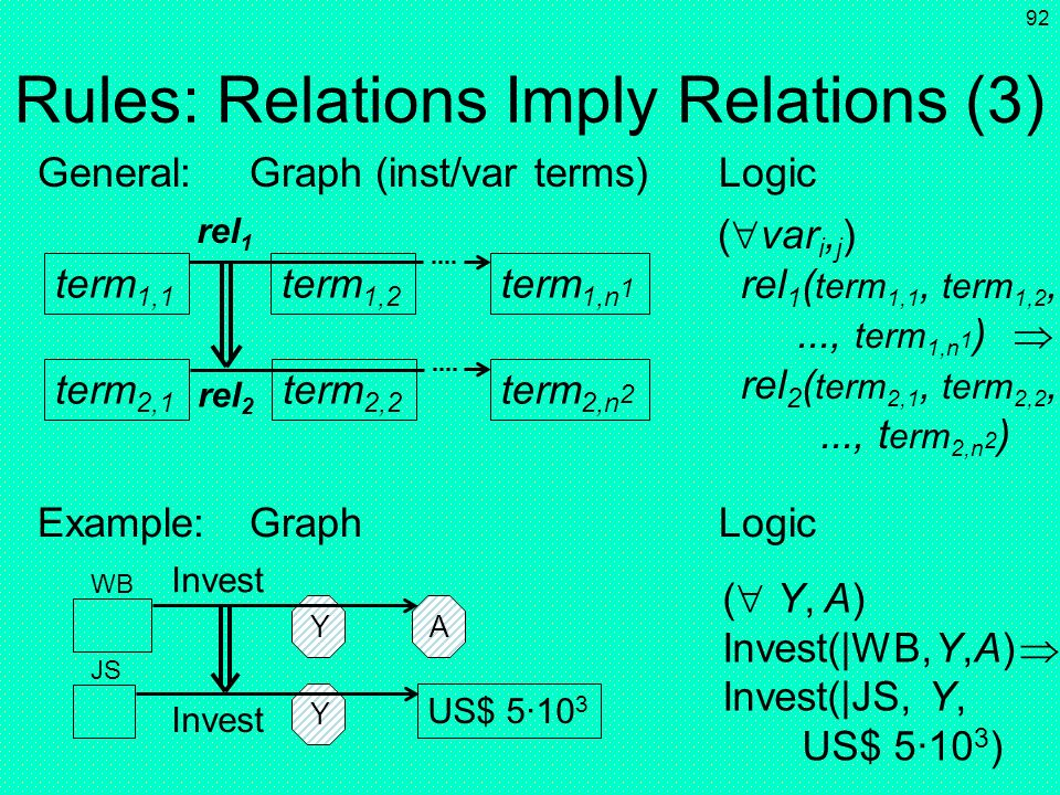 91 Rules: Relations Imply Relations (2) ( var i, j ) rel 1 (var 1,1, var 1,2,..., var 1,n 1 ) rel 2 (var 2,1, var 2,2,...,var 2,n 2 ) rel 1 rel 2 Gene