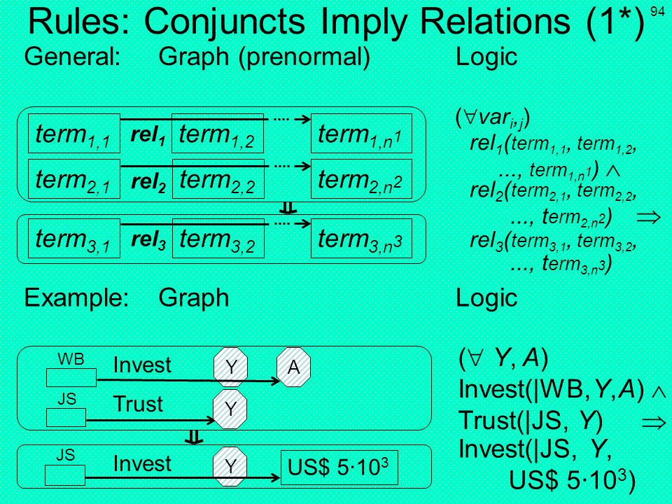 93 Rules: Conjuncts Imply Relations (1) General:Graph (shorthand) Logic Example:Graph Logic ( Y, A) Invest(|WB, Y, A) Trust(|JS, Y) term 1,1 term 1,2