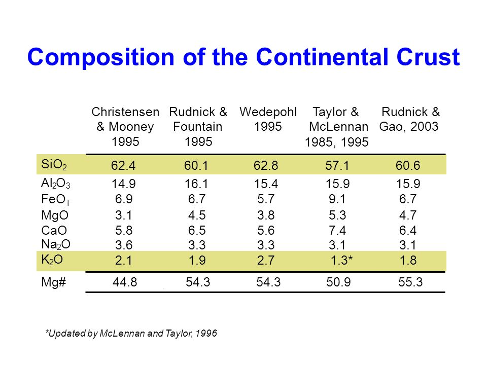 Composition of the Continental Crust ChristensenRudnick & WedepohlTaylor & Rudnick & & MooneyFountain1995McLennanGao, 2003 1995 1985, 1995 SiO 2 62.46