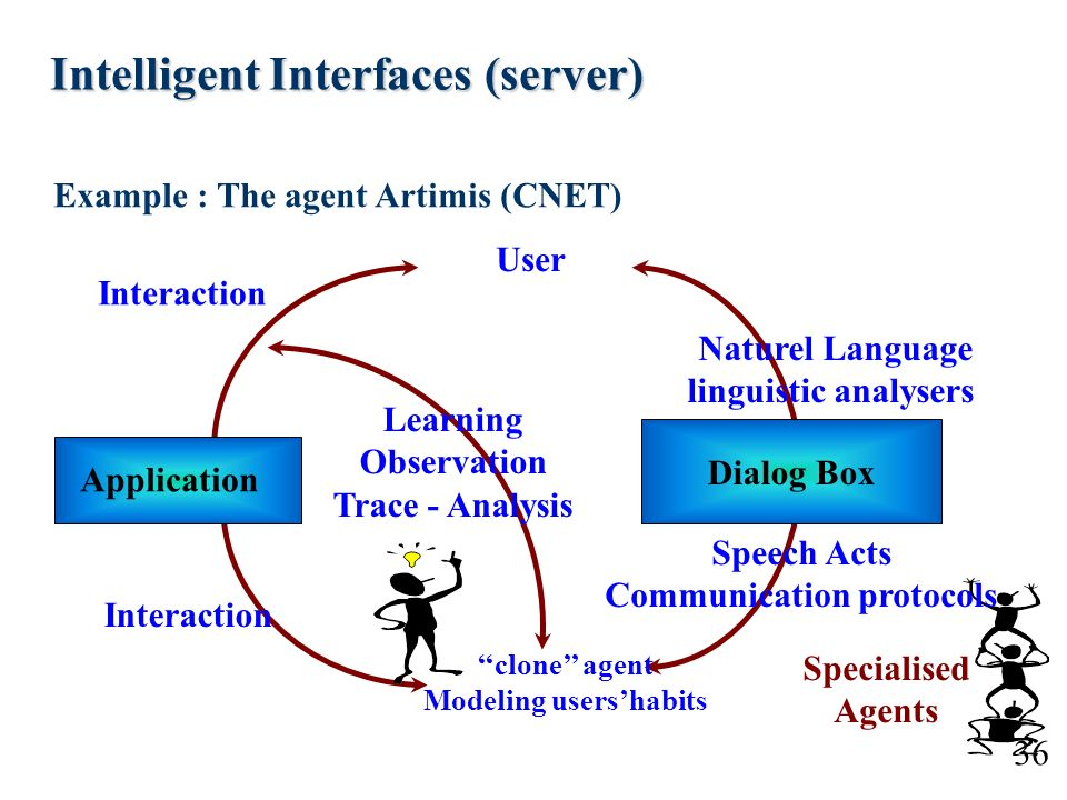 36 Intelligent Interfaces (server) Intelligent Interfaces (server) Interaction Naturel Language linguistic analysers Learning Observation Trace - Anal