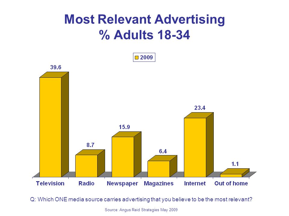Most Relevant Advertising % Adults 18-34 Q: Which ONE media source carries advertising that you believe to be the most relevant.