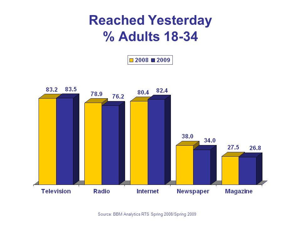 Reached Yesterday % Adults 18-34 Source: BBM Analytics RTS Spring 2008/Spring 2009