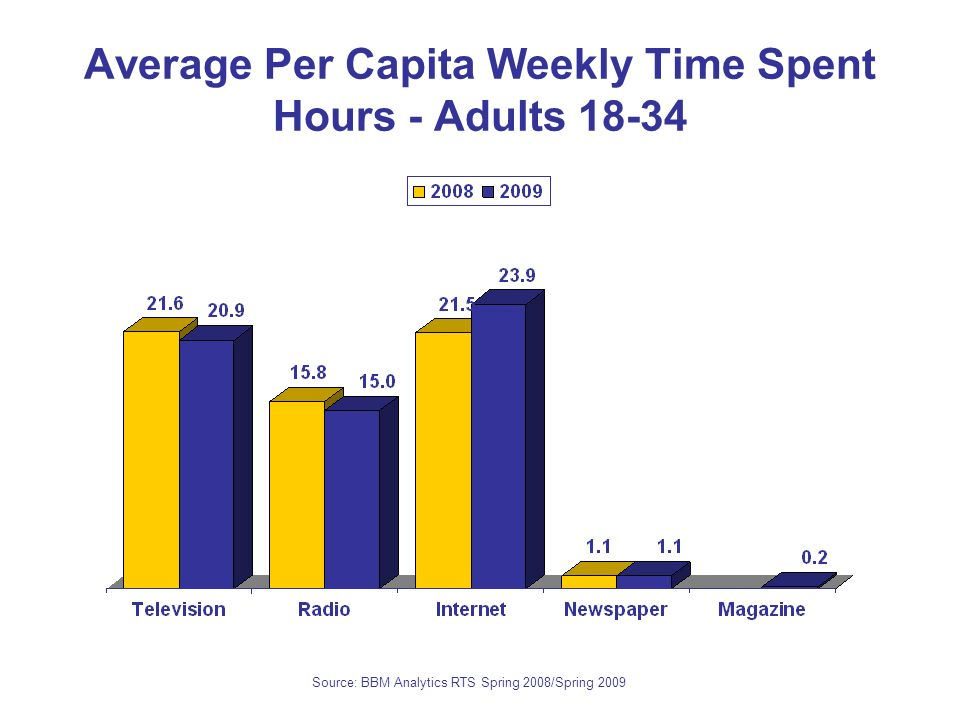 Average Per Capita Weekly Time Spent Hours - Adults 18-34 Source: BBM Analytics RTS Spring 2008/Spring 2009