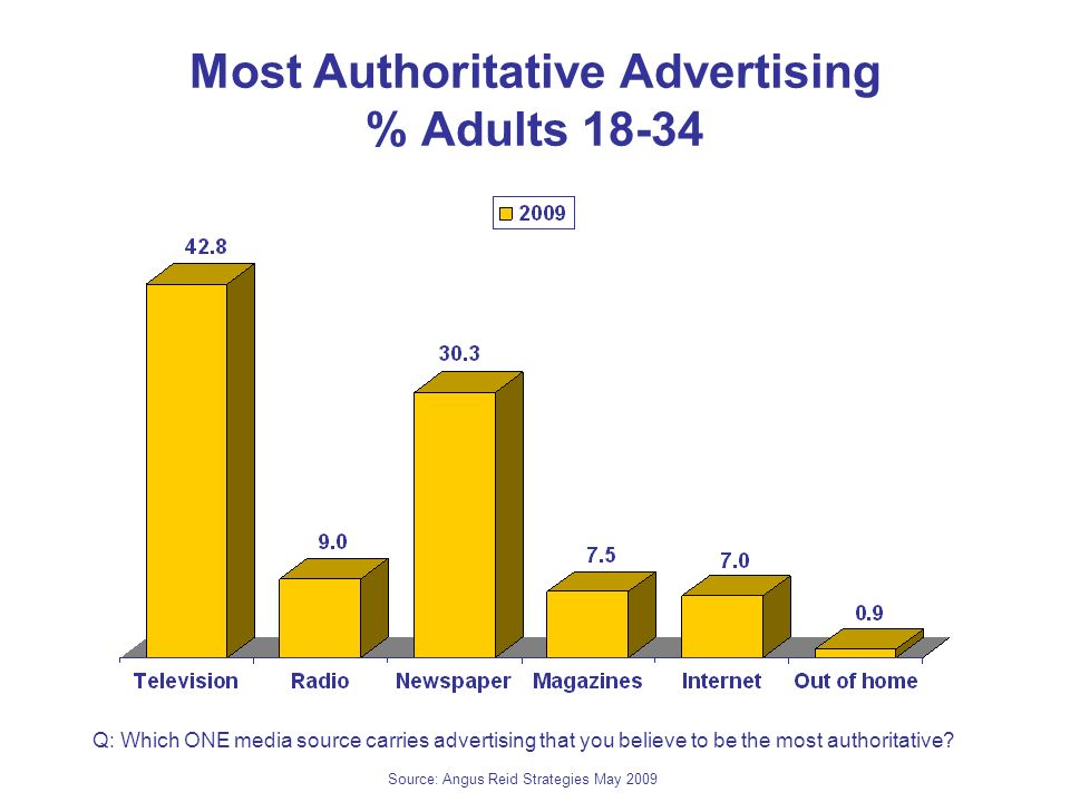 Most Authoritative Advertising % Adults 18-34 Q: Which ONE media source carries advertising that you believe to be the most authoritative.