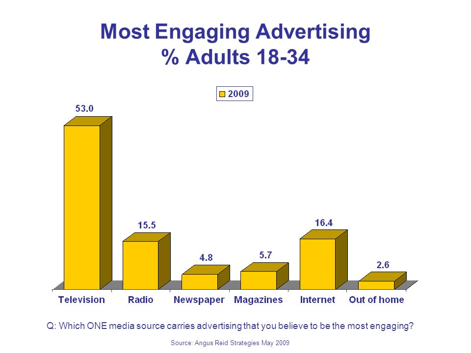 Most Engaging Advertising % Adults 18-34 Q: Which ONE media source carries advertising that you believe to be the most engaging? Source: Angus Reid St