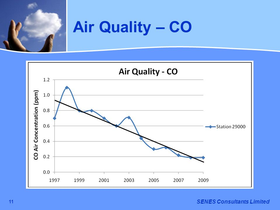 SENES Consultants Limited 11 Air Quality – CO