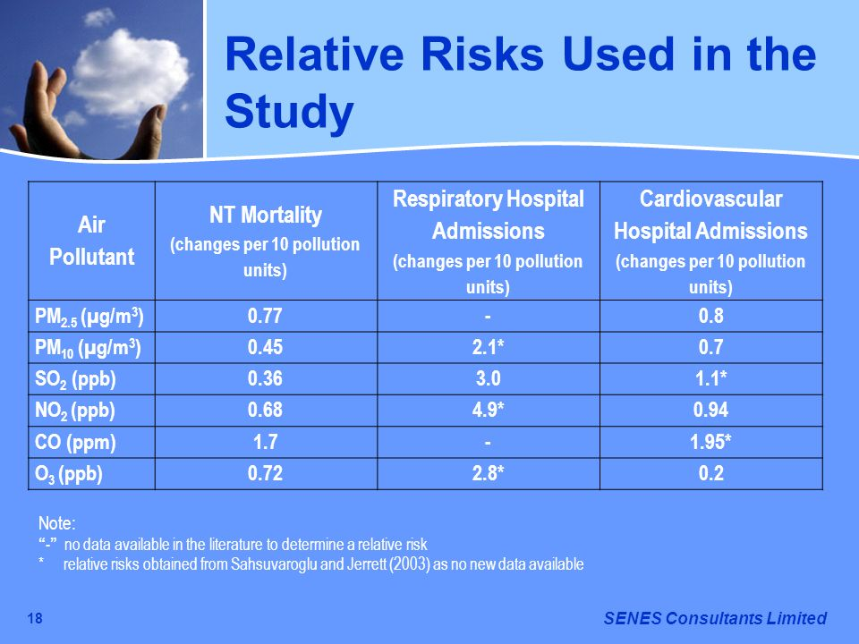 SENES Consultants Limited 18 Relative Risks Used in the Study Air Pollutant NT Mortality (changes per 10 pollution units) Respiratory Hospital Admissi