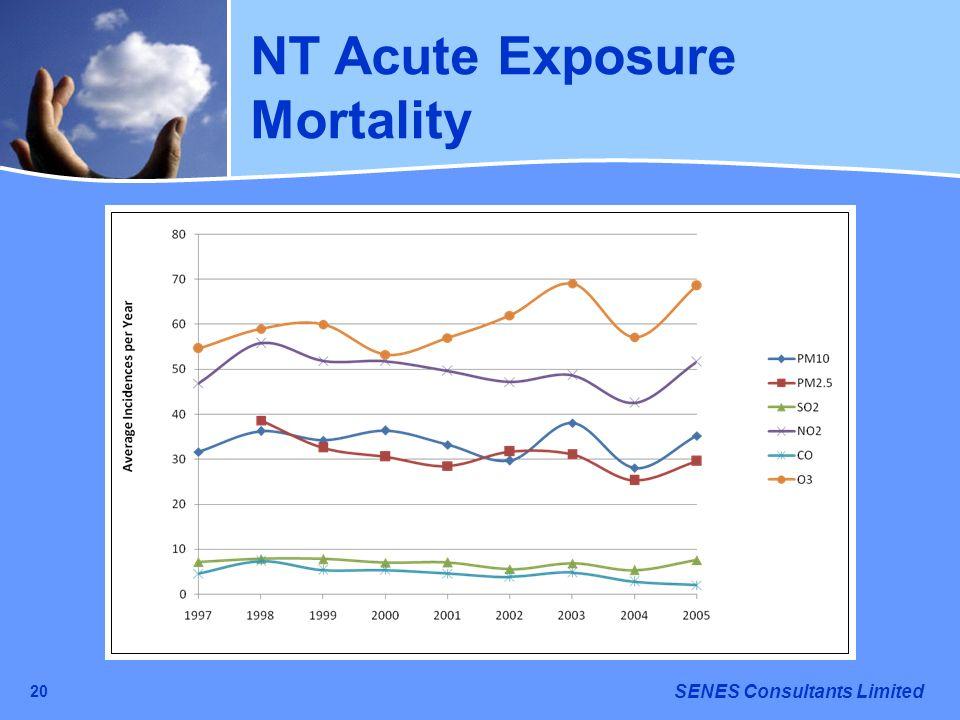 SENES Consultants Limited 20 NT Acute Exposure Mortality