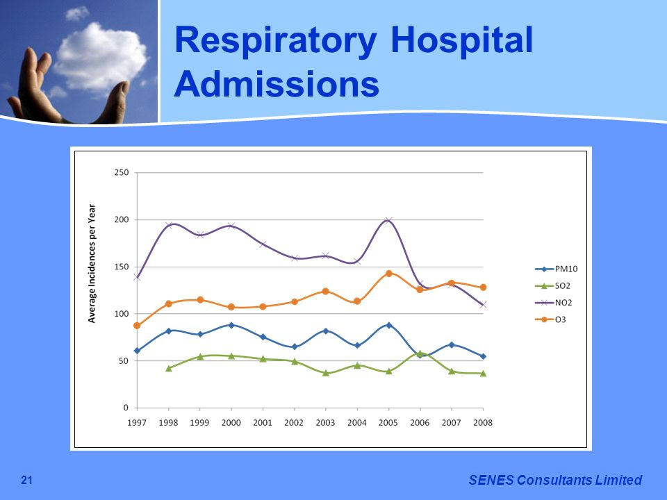 SENES Consultants Limited 21 Respiratory Hospital Admissions Note: PM10, NO 2 and O 3 Respiratory Hospital Admissions Adjusted by 42% as Using RR Valu