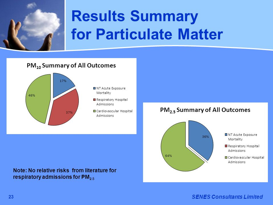 SENES Consultants Limited 23 Note: No relative risks from literature for respiratory admissions for PM 2.5 Results Summary for Particulate Matter