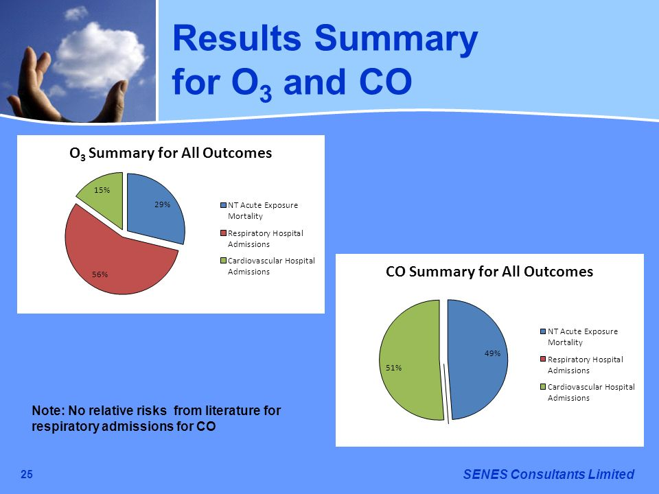 SENES Consultants Limited 25 Results Summary for O 3 and CO Note: No relative risks from literature for respiratory admissions for CO