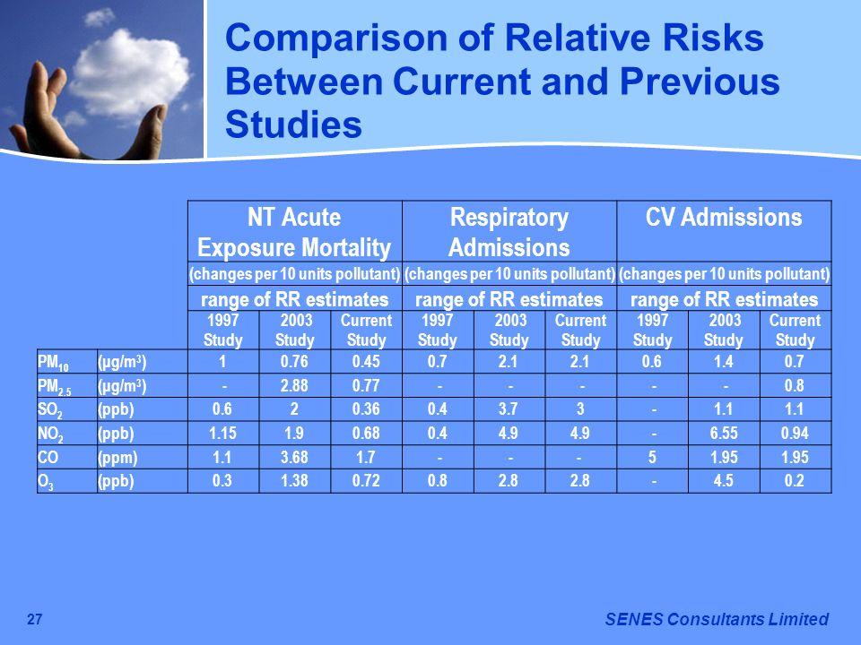 SENES Consultants Limited 27 NT Acute Exposure Mortality Respiratory Admissions CV Admissions (changes per 10 units pollutant) range of RR estimates 1