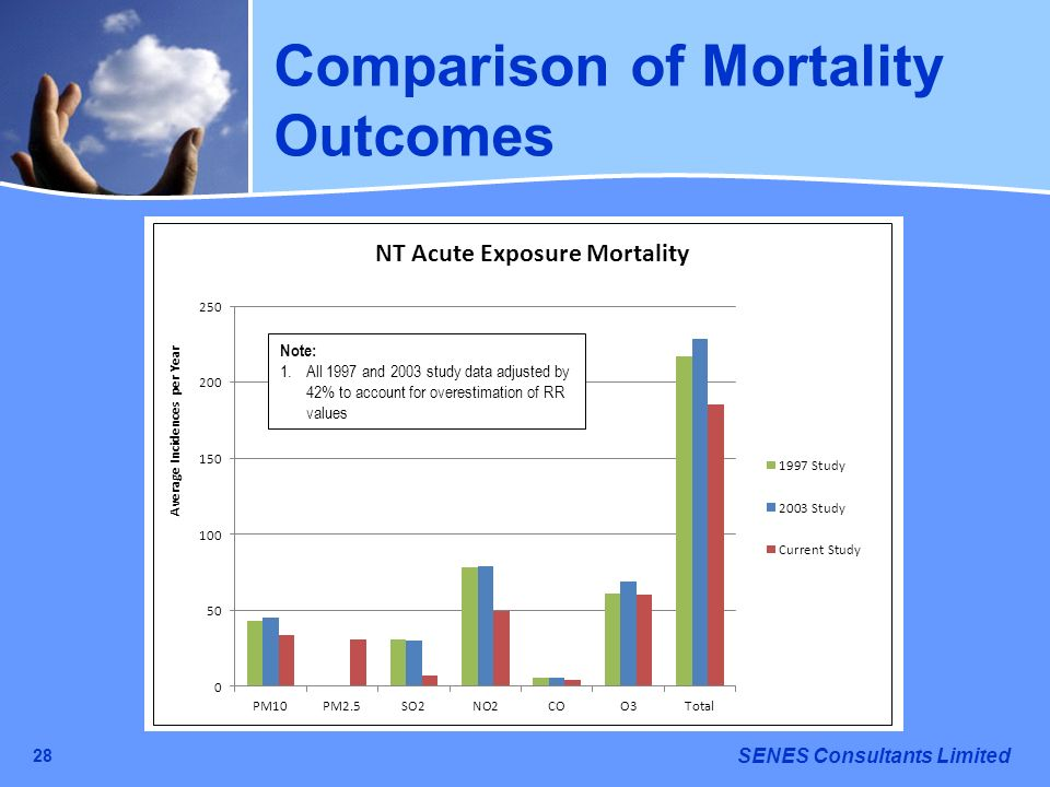 SENES Consultants Limited 28 Comparison of Mortality Outcomes Note: 1.All 1997 and 2003 study data adjusted by 42% to account for overestimation of RR