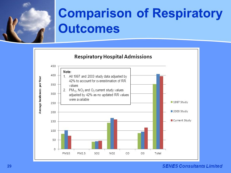 SENES Consultants Limited 29 Comparison of Respiratory Outcomes Note: 1.All 1997 and 2003 study data adjusted by 42% to account for overestimation of