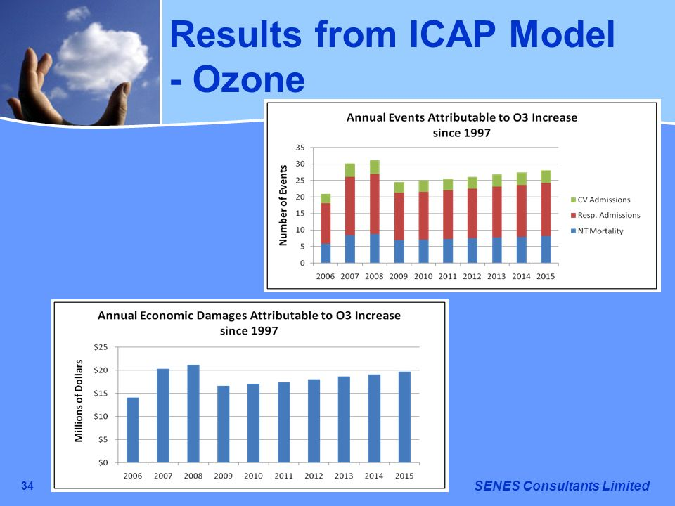 SENES Consultants Limited 34 Results from ICAP Model - Ozone