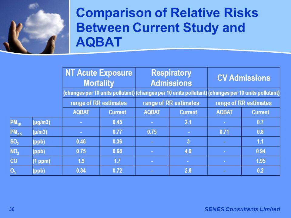 SENES Consultants Limited 36 Comparison of Relative Risks Between Current Study and AQBAT NT Acute Exposure Mortality Respiratory Admissions CV Admiss