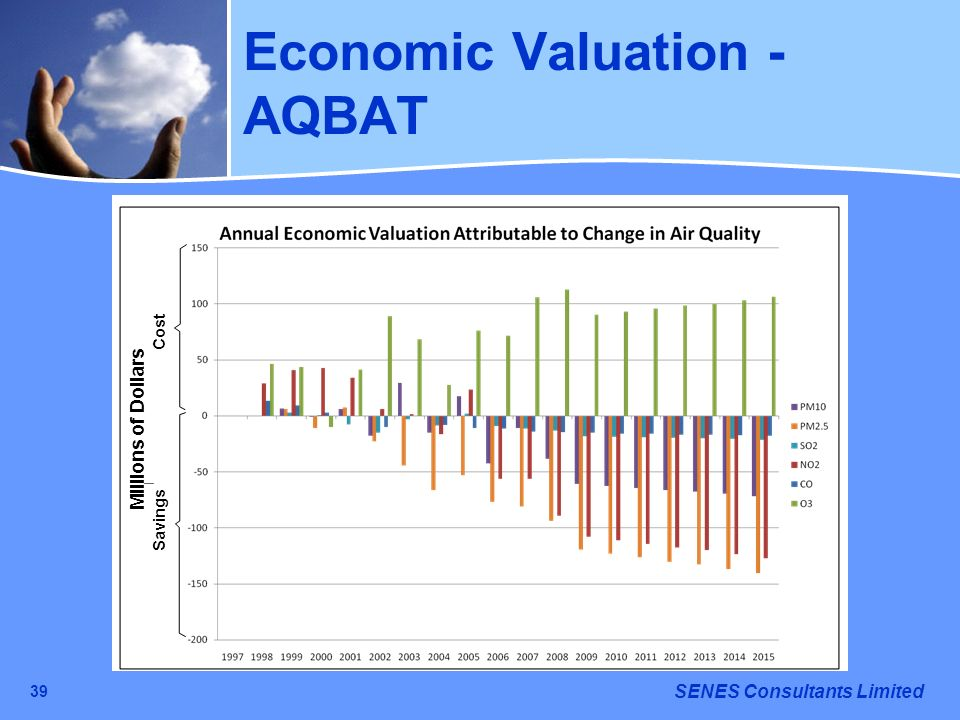 SENES Consultants Limited 39 Economic Valuation - AQBAT Savings Cost Millions of Dollars