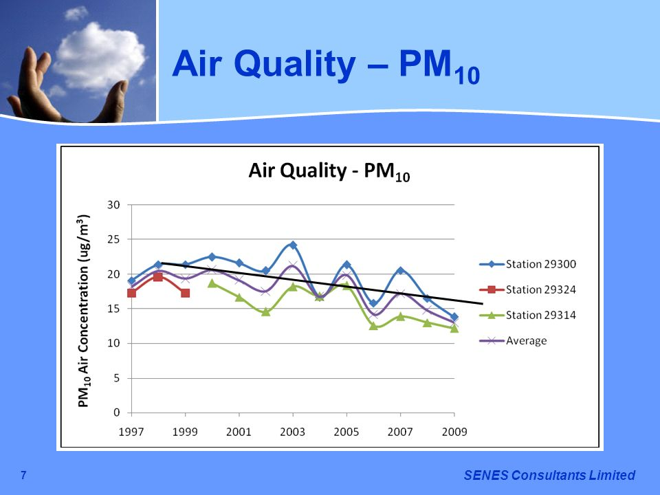 SENES Consultants Limited 7 Air Quality – PM 10