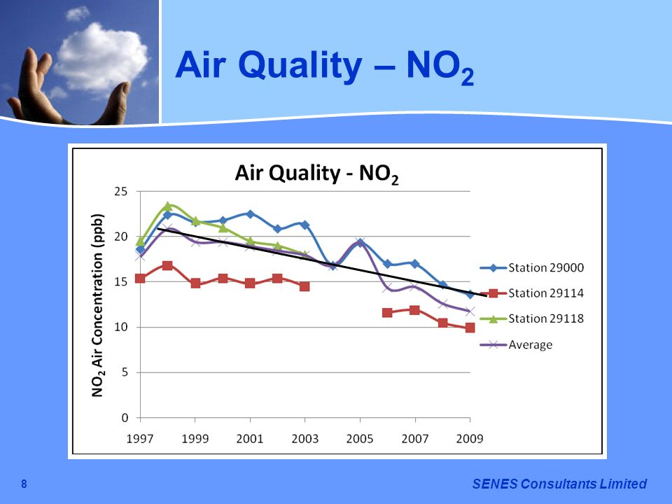 SENES Consultants Limited 8 Air Quality – NO 2
