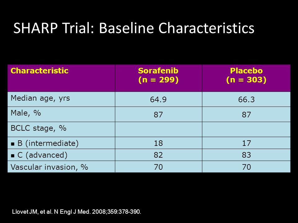 SHARP Trial: Baseline Characteristics CharacteristicSorafenib (n = 299) Placebo (n = 303) Median age, yrs 64.966.3 Male, % 87 BCLC stage, % B (interme