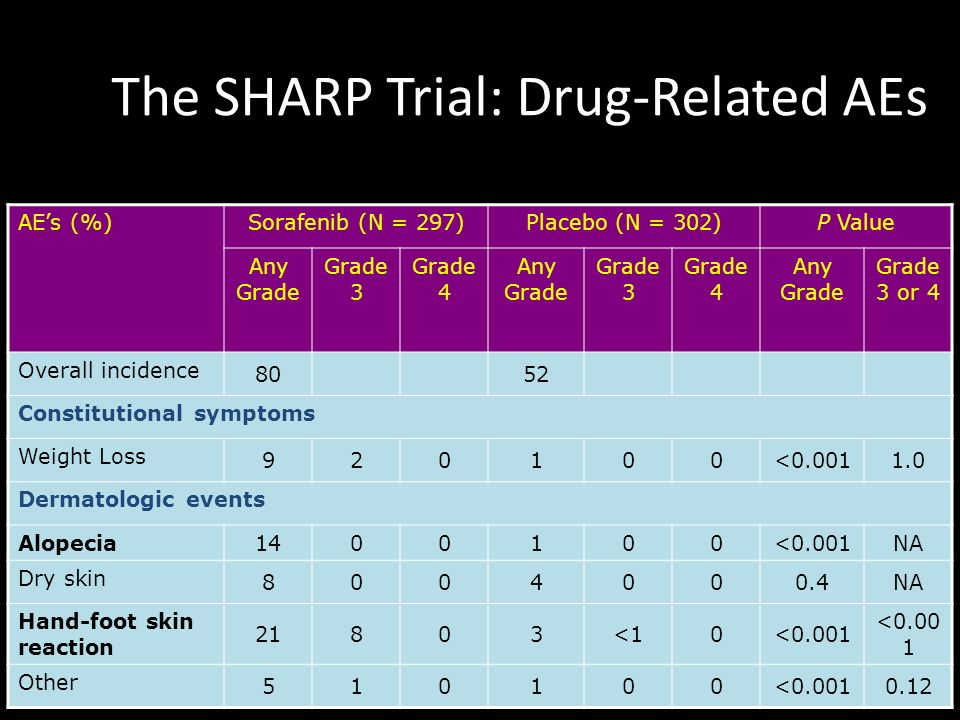 The SHARP Trial: Drug-Related AEs AEs (%)Sorafenib (N = 297)Placebo (N = 302)P Value Any Grade Grade 3 Grade 4 Any Grade Grade 3 Grade 4 Any Grade Gra