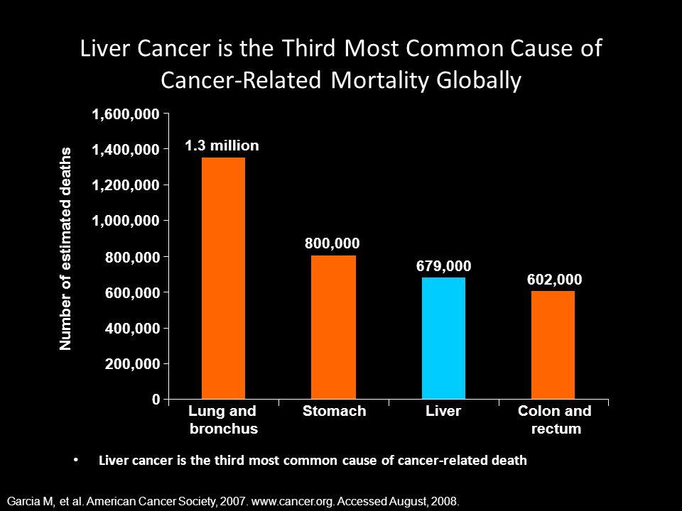 HCC Risk Factors Are Well Defined and Show Geographical Variation Hepatitis C virus (50-70%) HBV (10-20%) Alcohol (20%) Other (10%) Europe and North America Asia and Africa (excluding Japan) Japan HCV (20%) Hepatitis B virus (70%) Alcohol (10%) Hepatitis C virus (70%) HBV (10-20%) Alcohol (10%) Other (<10%) Adapted from Llovet JM, et al.