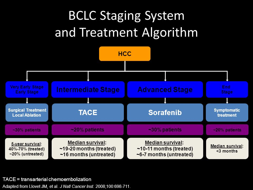 Treatment Options Limited by liver function and characteristics of the malignant lesion i.e.