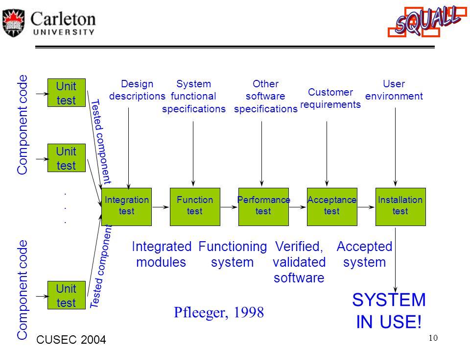 10 CUSEC 2004 Unit test Unit test Unit test Integration test Function test Performance test Acceptance test Installation test Component code...... Tes