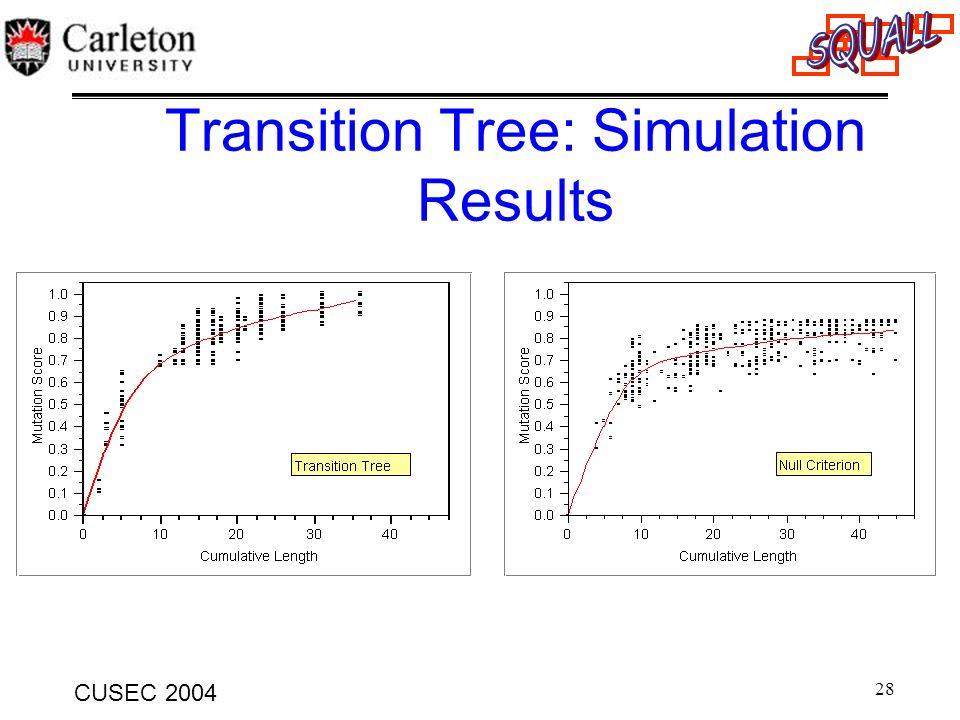 28 CUSEC 2004 Transition Tree: Simulation Results