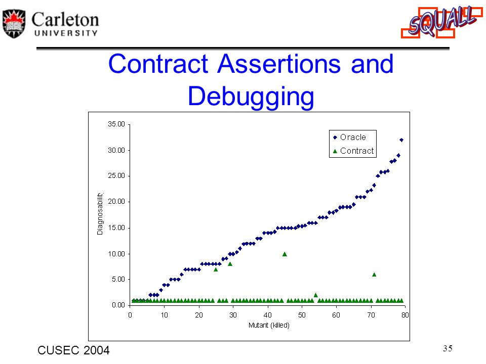 35 CUSEC 2004 Contract Assertions and Debugging