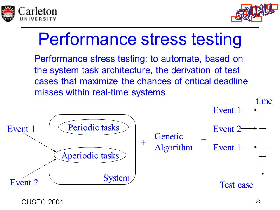 38 CUSEC 2004 Performance stress testing Performance stress testing: to automate, based on the system task architecture, the derivation of test cases