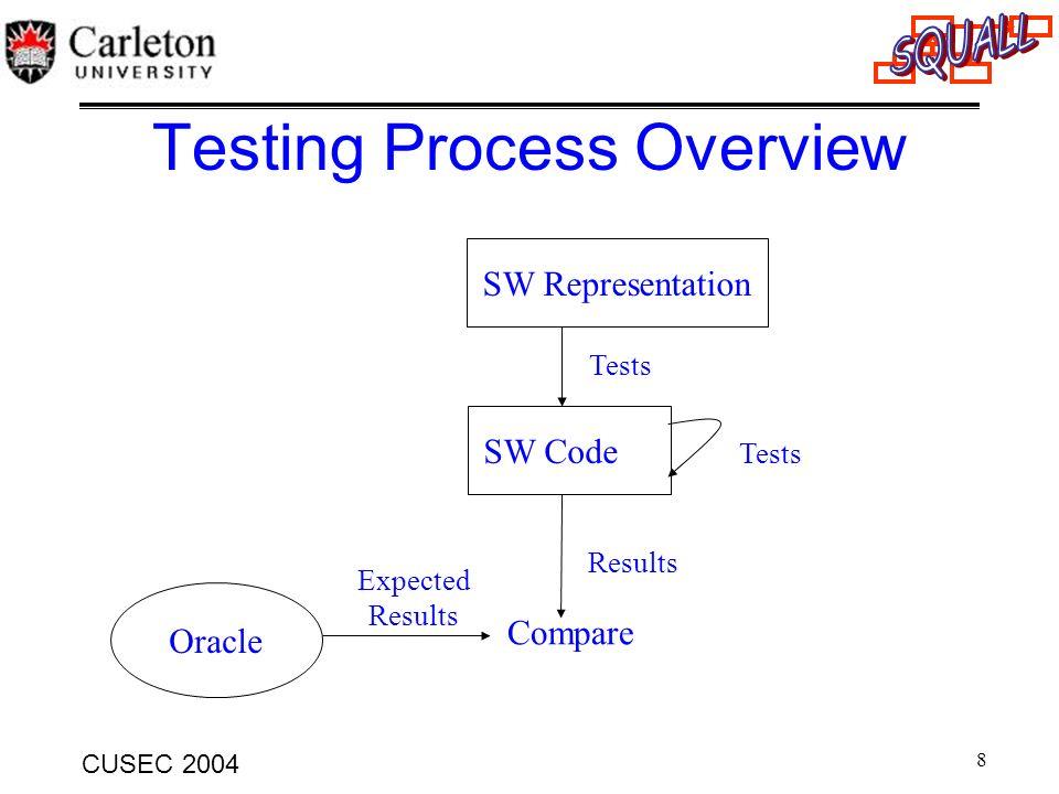 29 CUSEC 2004 Comparing Criteria