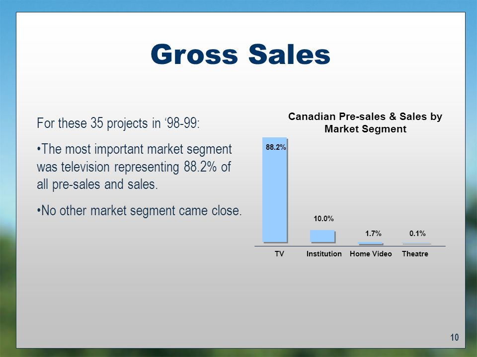 10 Gross Sales For these 35 projects in 98-99: The most important market segment was television representing 88.2% of all pre-sales and sales.