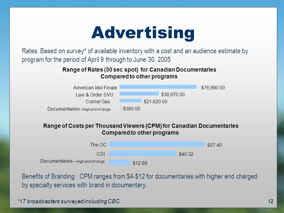 12 Advertising Range of Rates (30 sec spot) for Canadian Documentaries Compared to other programs $360.00 $21,620.00 $38,970.00 $76,990.00 Documentaries - High end of range Corner Gas Law & Order SVU American Idol Finale Range of Costs per Thousand Viewers (CPM) for Canadian Documentaries Compared to other programs $12.69 $40.32 $57.40 Documentaries – High end of range CSI The OC Rates: Based on survey* of available inventory with a cost and an audience estimate by program for the period of April 9 through to June 30, 2005 *17 broadcasters surveyed including CBC.
