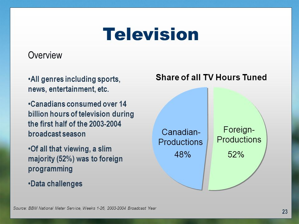23 Television Share of all TV Hours Tuned Foreign- Productions 52% Canadian- Productions 48% Source: BBM National Meter Service, Weeks 1-26, 2003-2004 Broadcast Year All genres including sports, news, entertainment, etc.